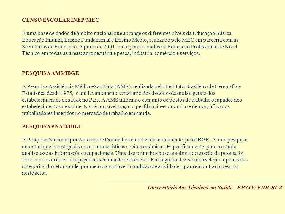 CENSO ESCOLAR INEP/MEC