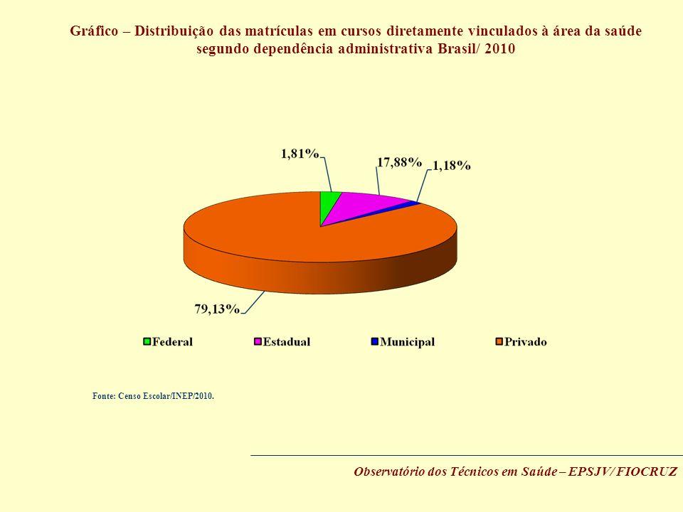 Gráfico – Distribuição das matrículas em cursos diretamente vinculados à área da saúde segundo dependência administrativa Brasil/ 2010