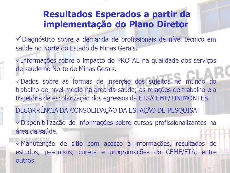 Resultados Esperados a partir da implementação do Plano Diretor