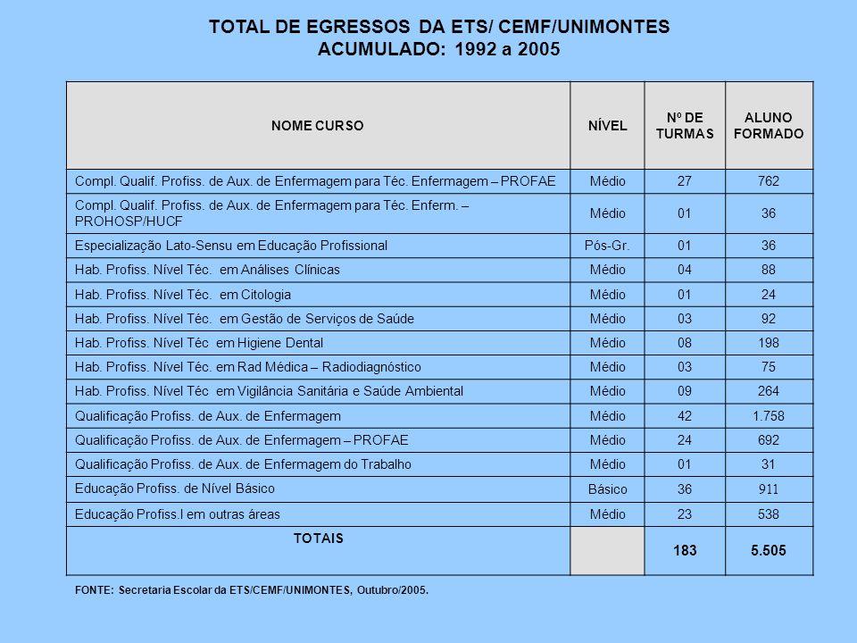 TOTAL DE EGRESSOS DA ETS/ CEMF/UNIMONTES