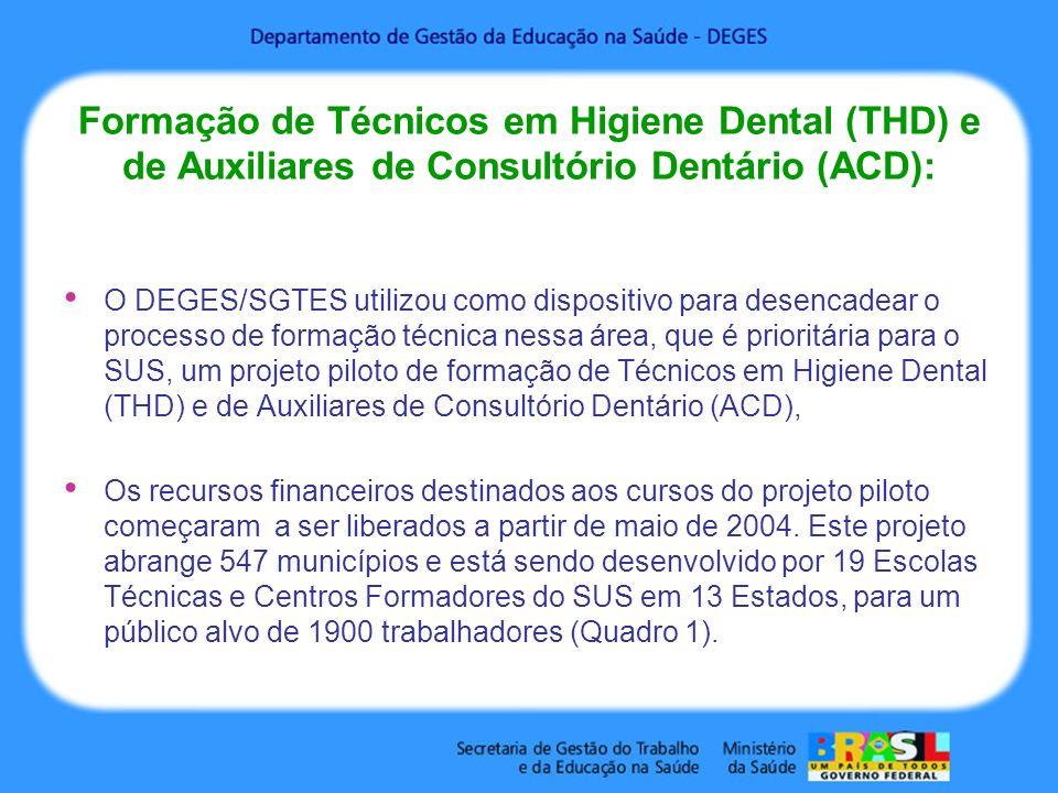 Formação de Técnicos em Higiene Dental (THD) e de Auxiliares de Consultório Dentário (ACD):