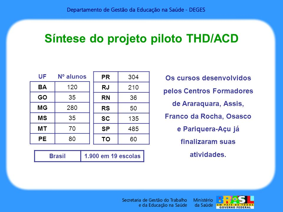Síntese do projeto piloto THD/ACD