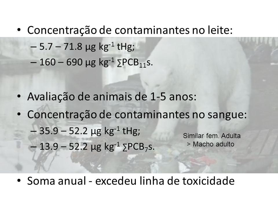Concentração de contaminantes no leite: