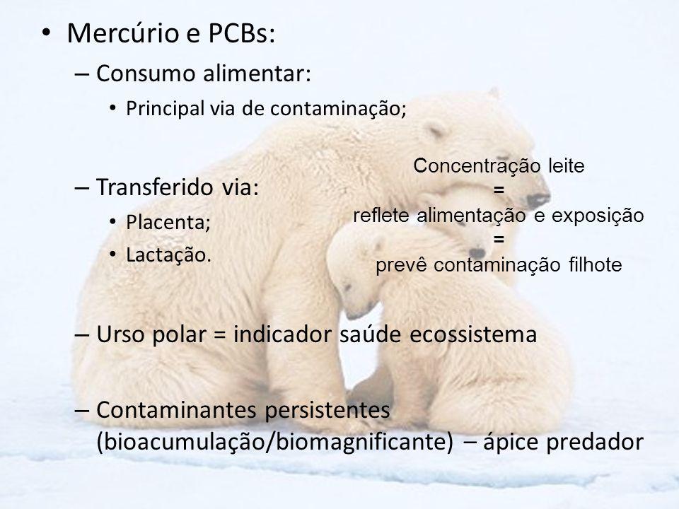 Mercúrio e PCBs: Consumo alimentar: Transferido via: