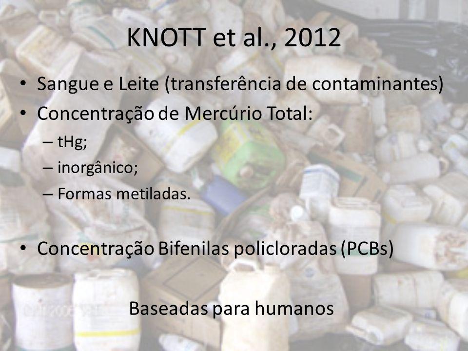 KNOTT et al., 2012 Sangue e Leite (transferência de contaminantes)