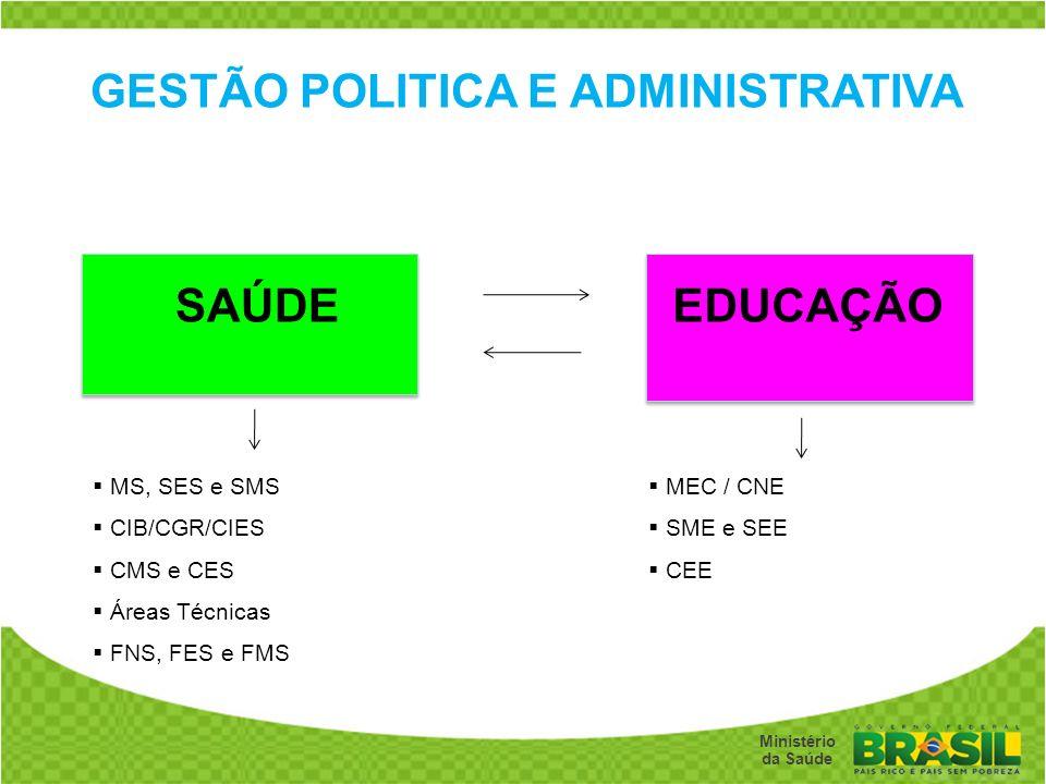 GESTÃO POLITICA E ADMINISTRATIVA
