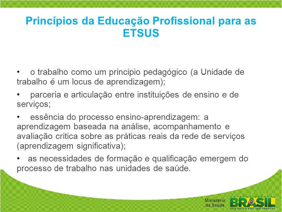 Princípios da Educação Profissional para as ETSUS
