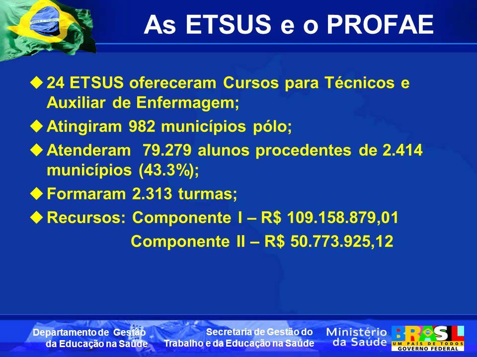 As ETSUS e o PROFAE 24 ETSUS ofereceram Cursos para Técnicos e Auxiliar de Enfermagem; Atingiram 982 municípios pólo;