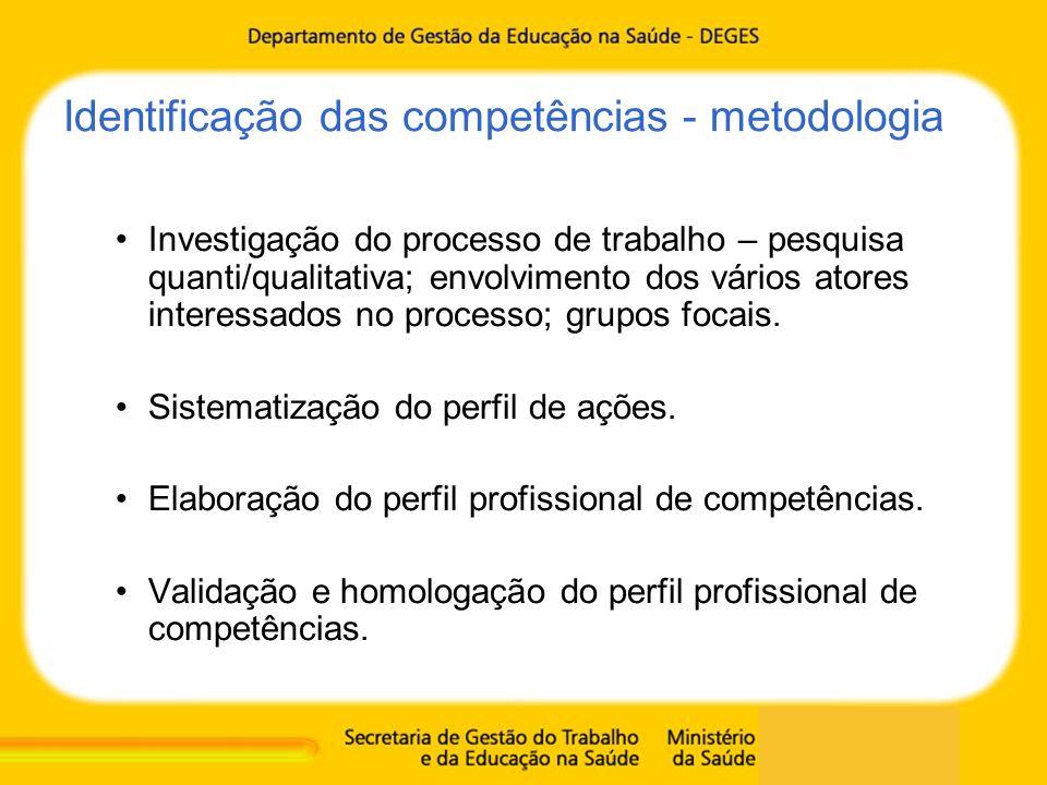 Identificação das competências - metodologia