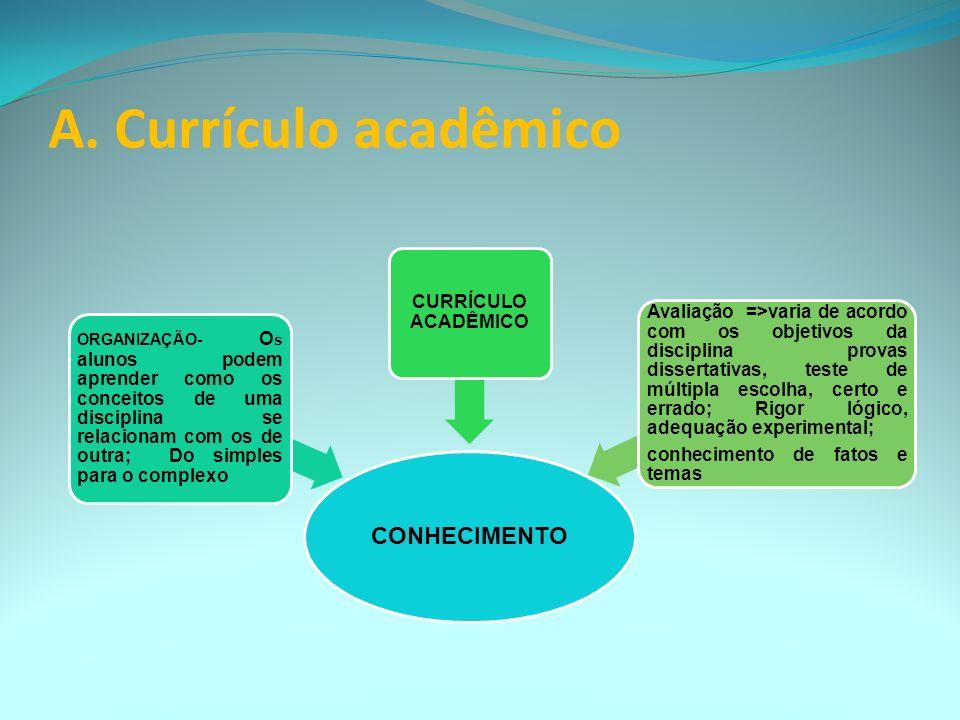 A. Currículo acadêmico CONHECIMENTO CURRÍCULO ACADÊMICO