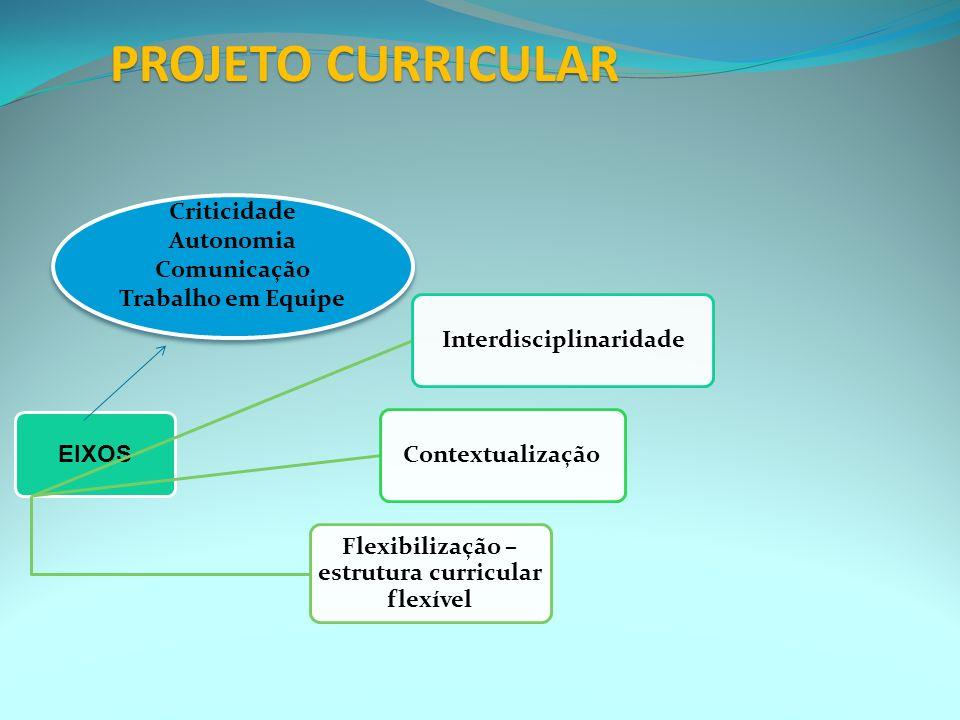 Interdisciplinaridade Flexibilização – estrutura curricular flexível