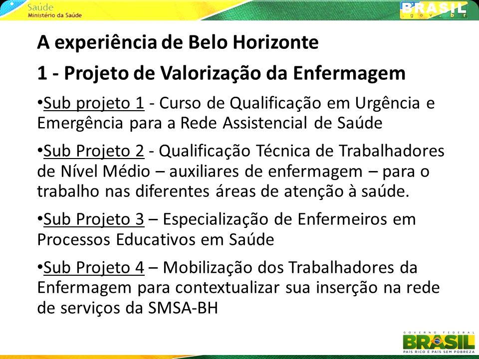 A experiência de Belo Horizonte