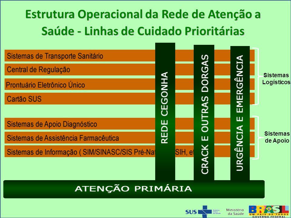 Estrutura Operacional da Rede de Atenção a Saúde - Linhas de Cuidado Prioritárias