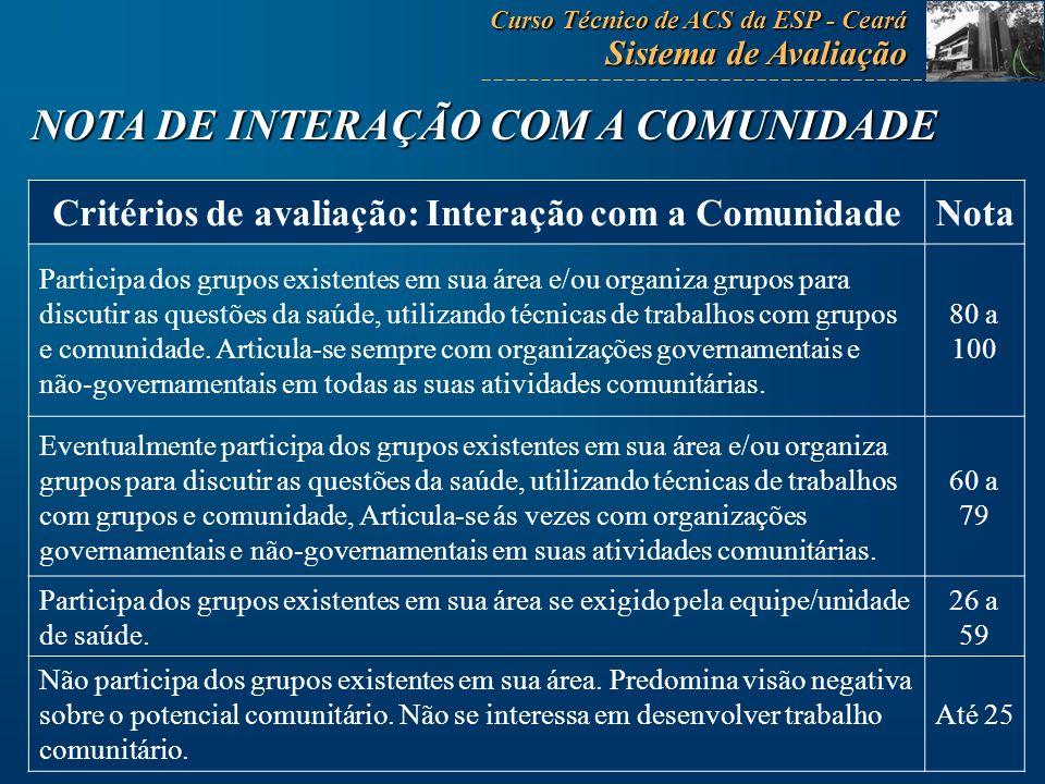 Critérios de avaliação: Interação com a Comunidade