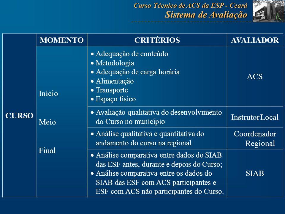 Sistema de Avaliação CURSO MOMENTO CRITÉRIOS AVALIADOR Início Meio