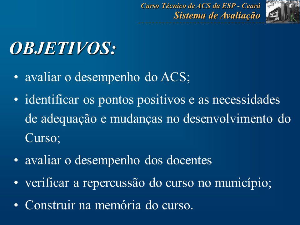 OBJETIVOS: avaliar o desempenho do ACS;