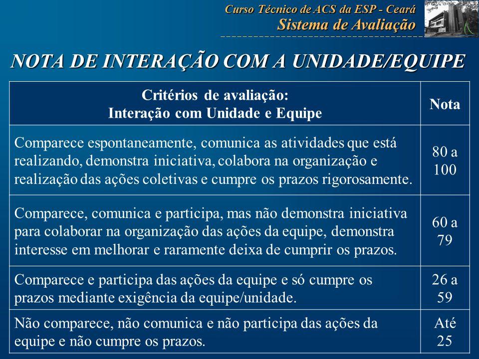 NOTA DE INTERAÇÃO COM A UNIDADE/EQUIPE