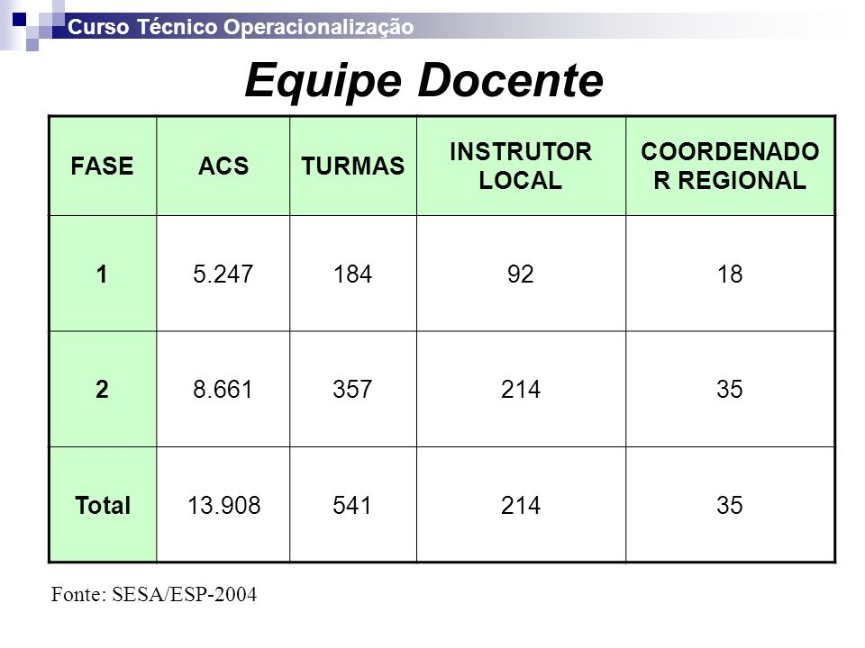 Equipe Docente FASE ACS TURMAS INSTRUTOR LOCAL COORDENADOR REGIONAL 1