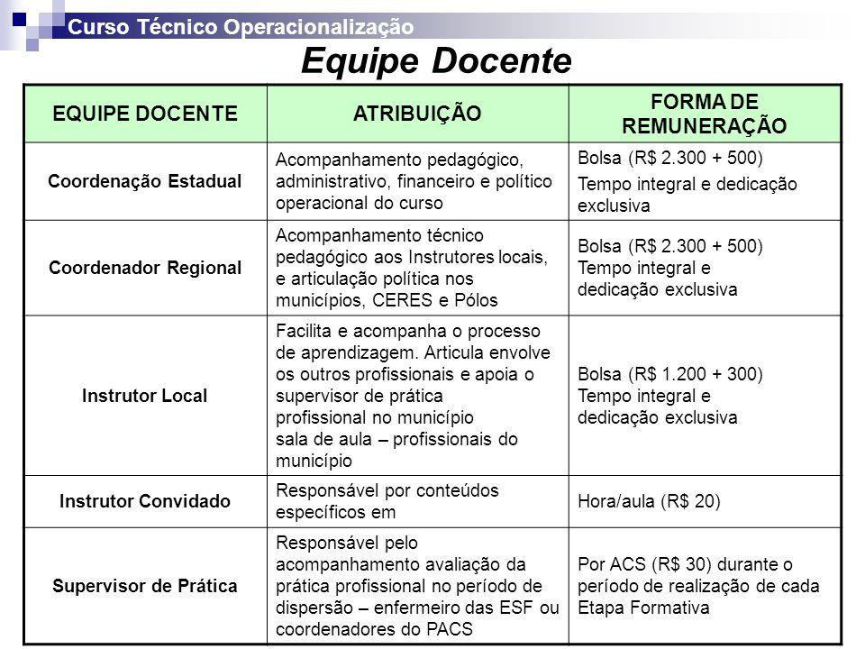 Equipe Docente Curso Técnico Operacionalização EQUIPE DOCENTE
