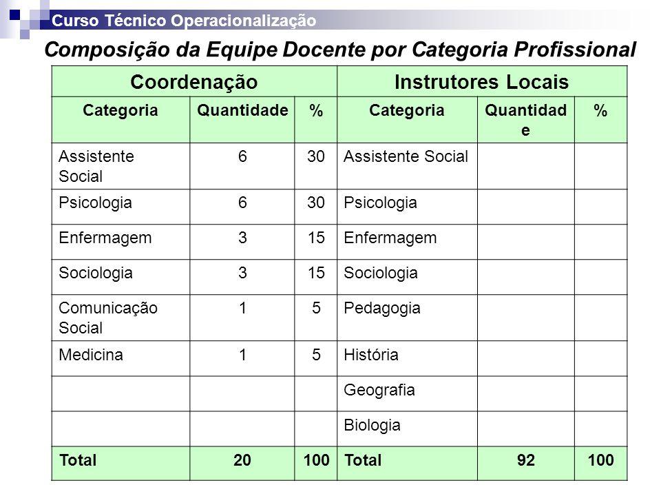 Composição da Equipe Docente por Categoria Profissional