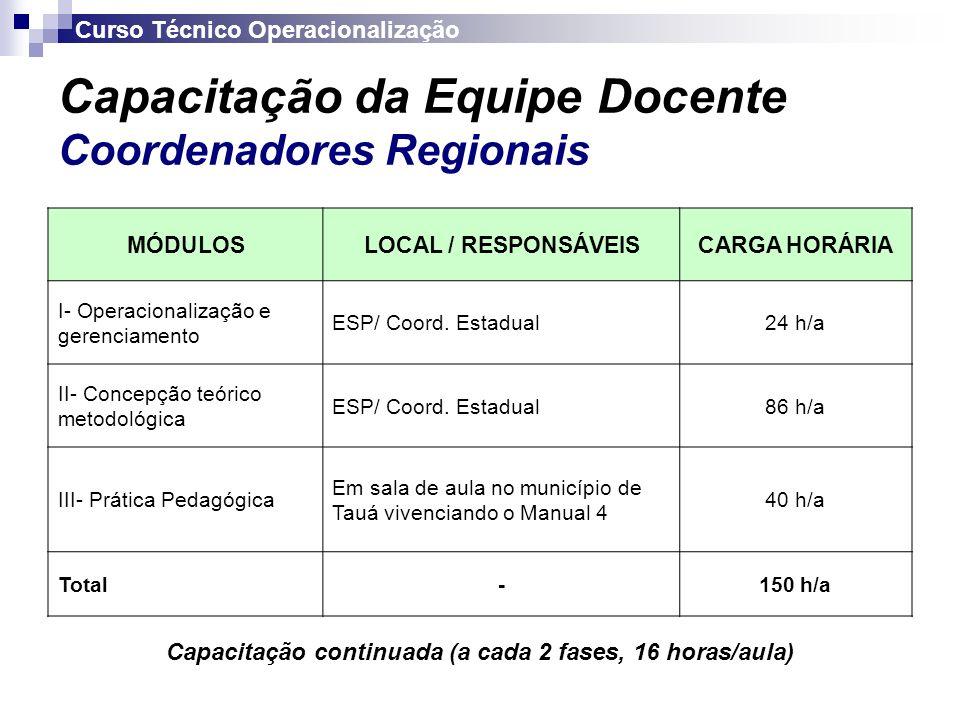 Capacitação da Equipe Docente Coordenadores Regionais