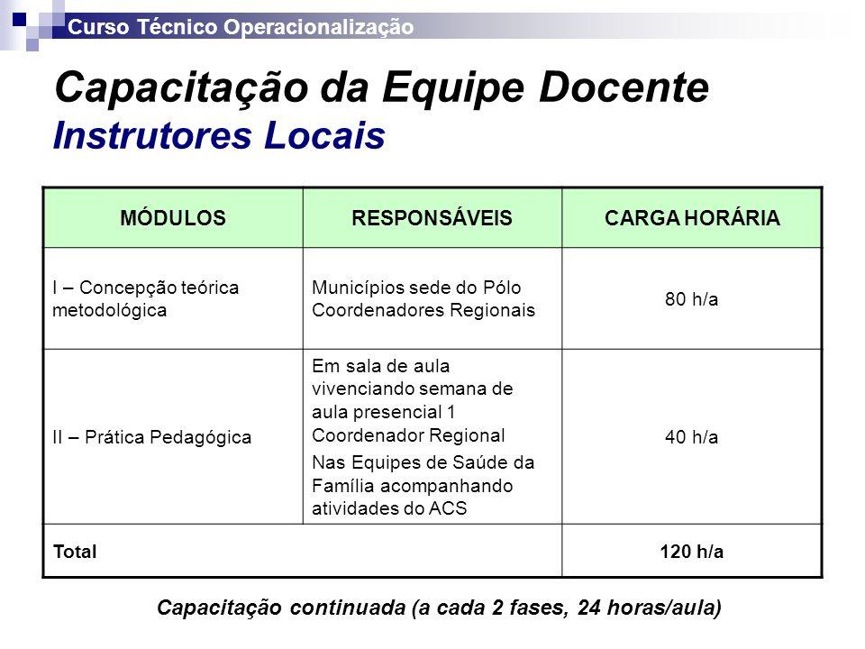 Capacitação da Equipe Docente Instrutores Locais