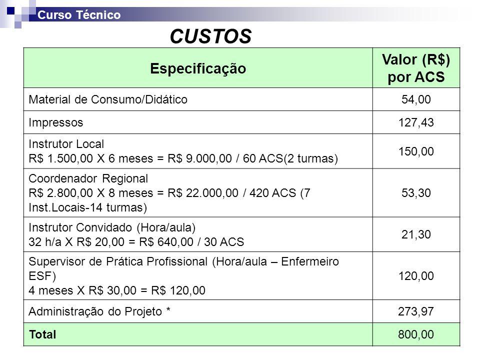 CUSTOS Valor (R$) por ACS Especificação