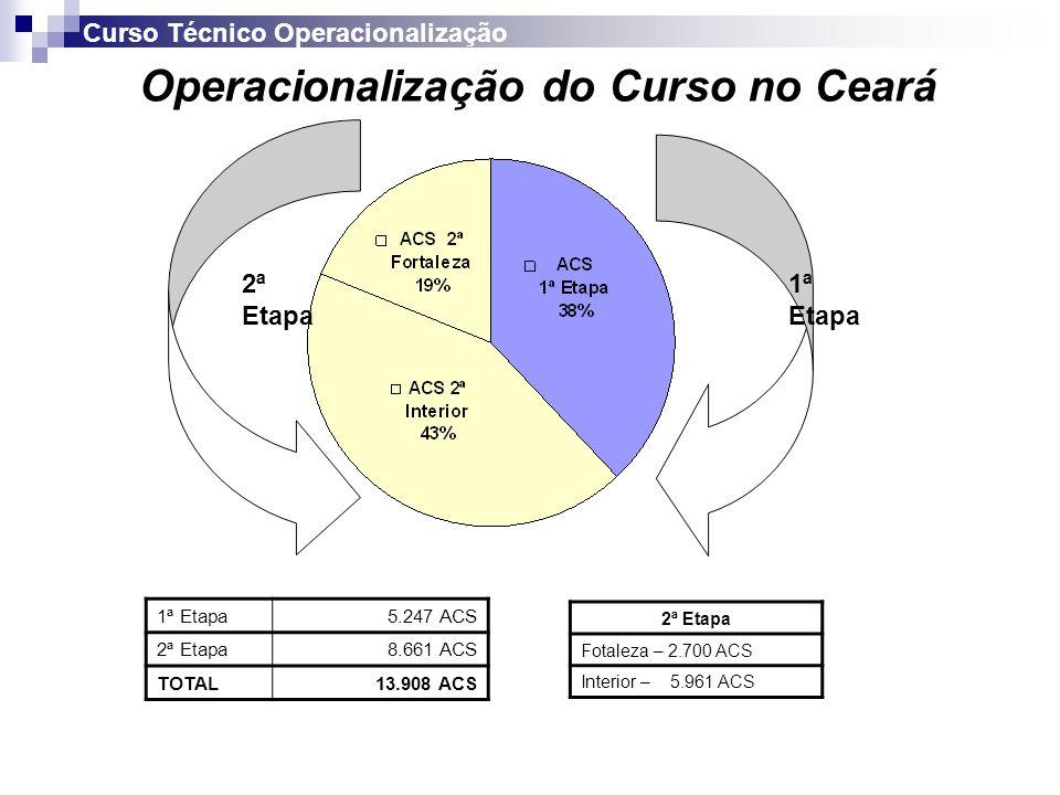 Operacionalização do Curso no Ceará