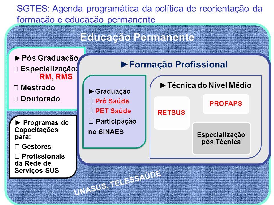 SGTES: Agenda programática da política de reorientação da formação e educação permanente