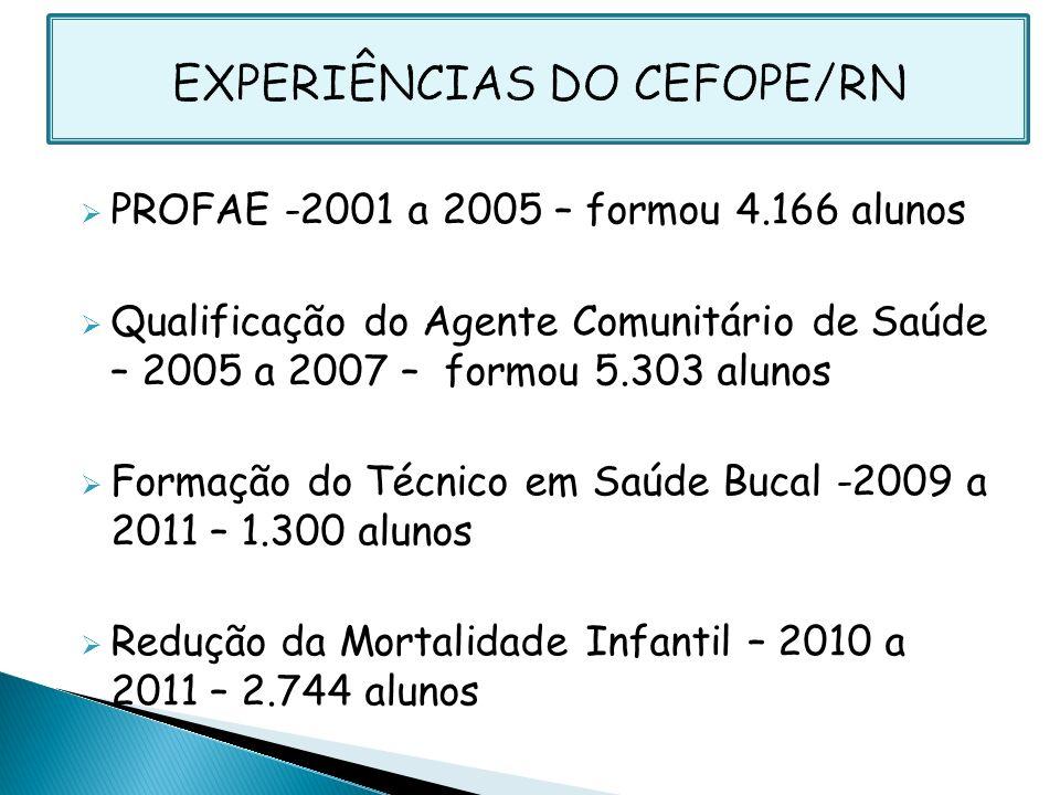 EXPERIÊNCIAS DO CEFOPE/RN