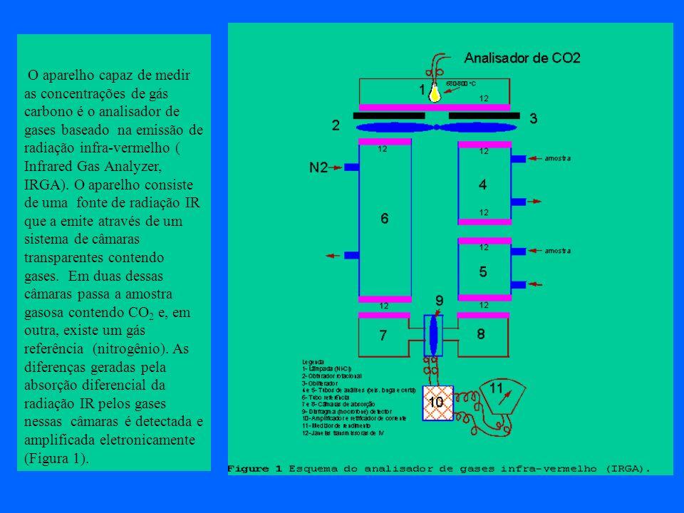 O aparelho capaz de medir as concentrações de gás carbono é o analisador de gases baseado na emissão de radiação infra-vermelho ( Infrared Gas Analyzer, IRGA).
