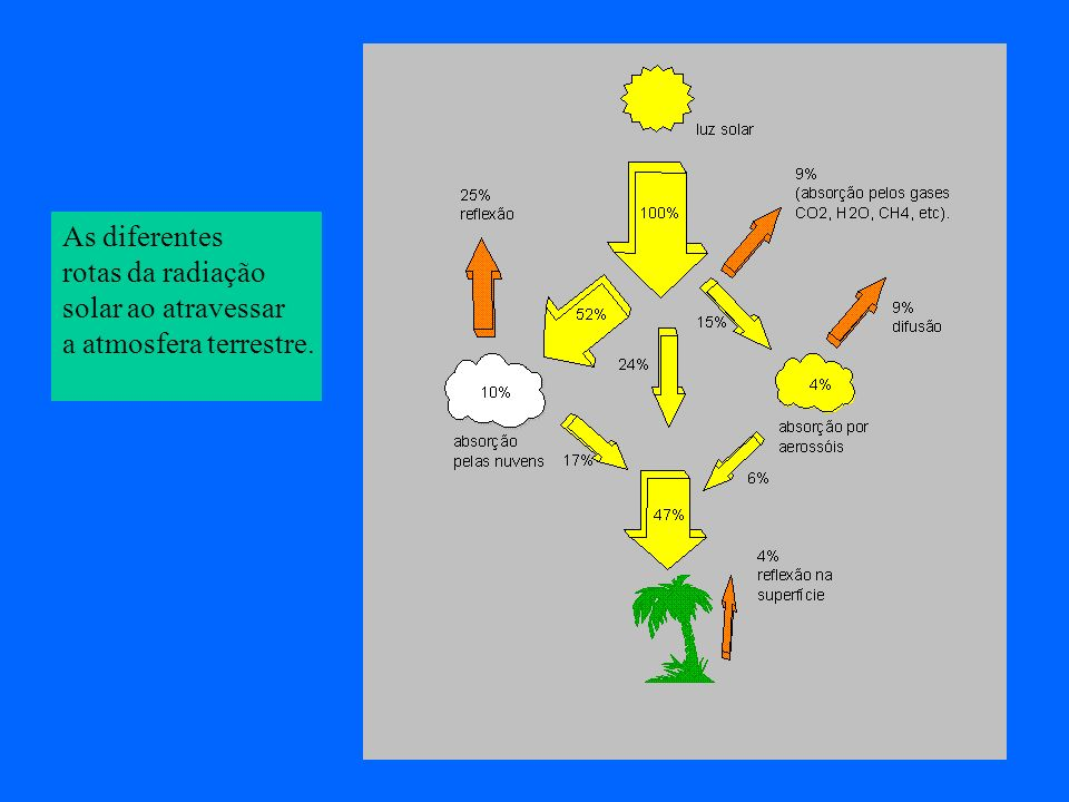 As diferentes rotas da radiação solar ao atravessar a atmosfera terrestre.
