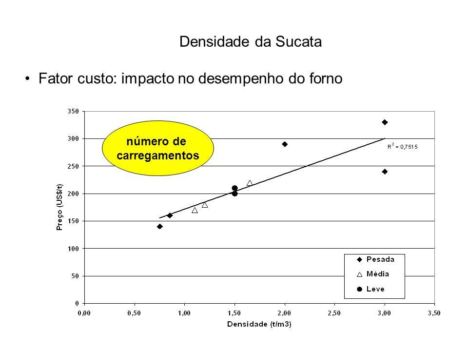Fator custo: impacto no desempenho do forno