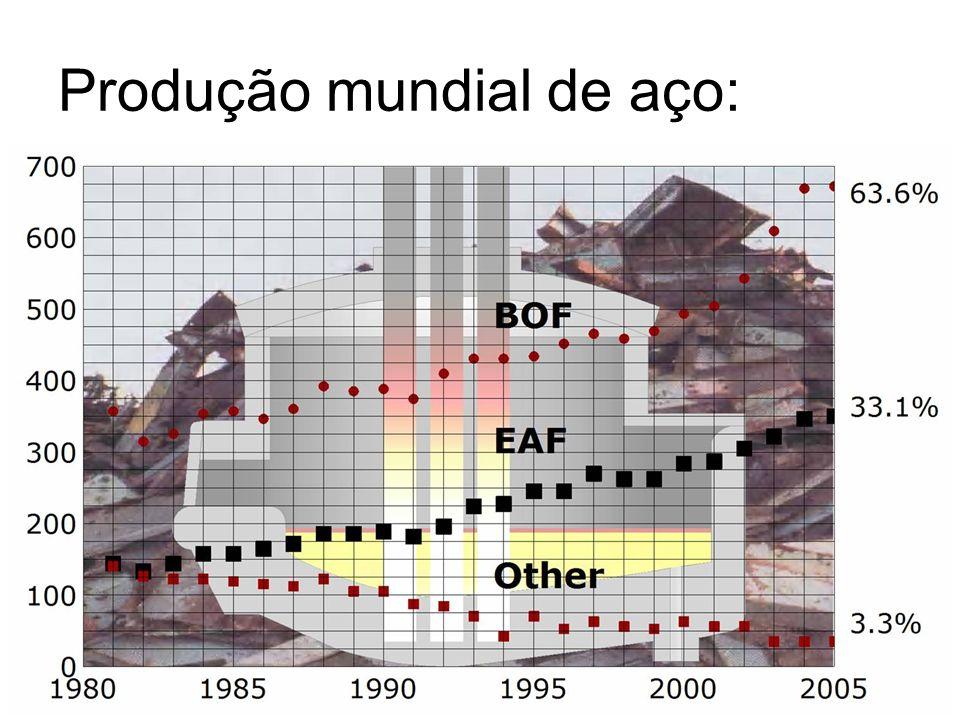Produção mundial de aço: