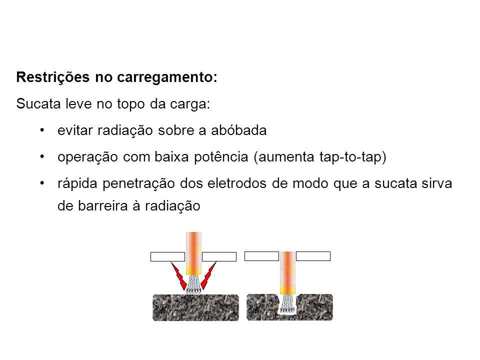 Restrições no carregamento: