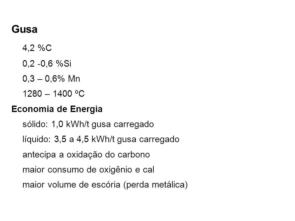 Gusa 4,2 %C. 0,2 -0,6 %Si. 0,3 – 0,6% Mn. 1280 – 1400 ºC. Economia de Energia. sólido: 1,0 kWh/t gusa carregado.