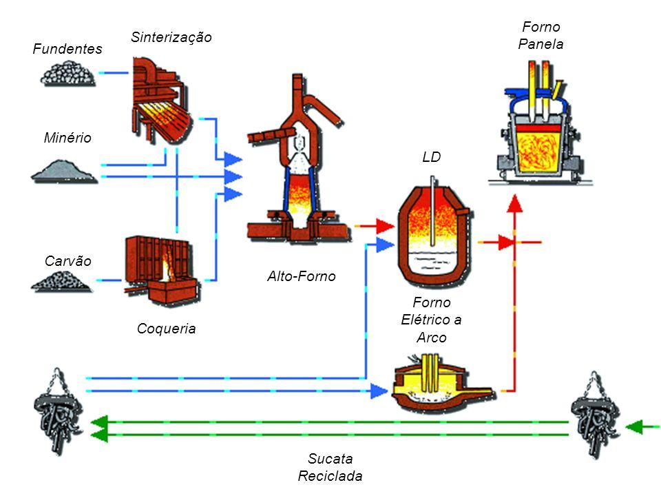 Fundentes Minério. Carvão. Coqueria. Sinterização. Alto-Forno. LD. Forno Elétrico a Arco. Forno Panela.