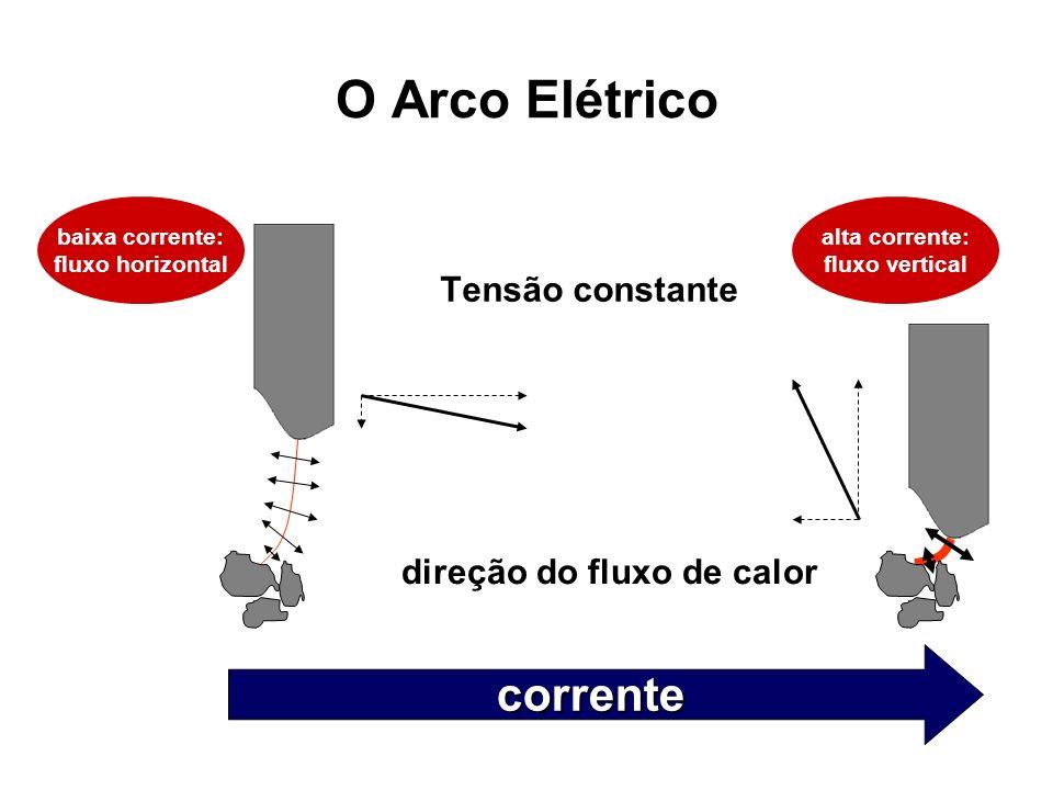 direção do fluxo de calor