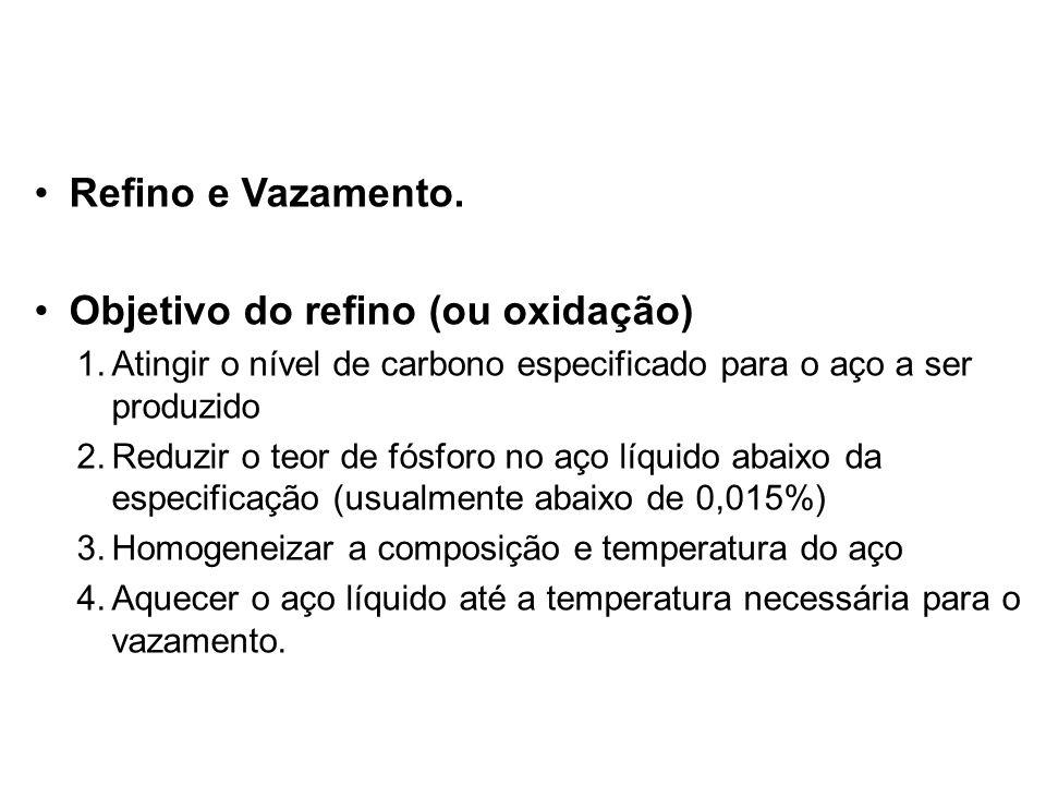 Objetivo do refino (ou oxidação)