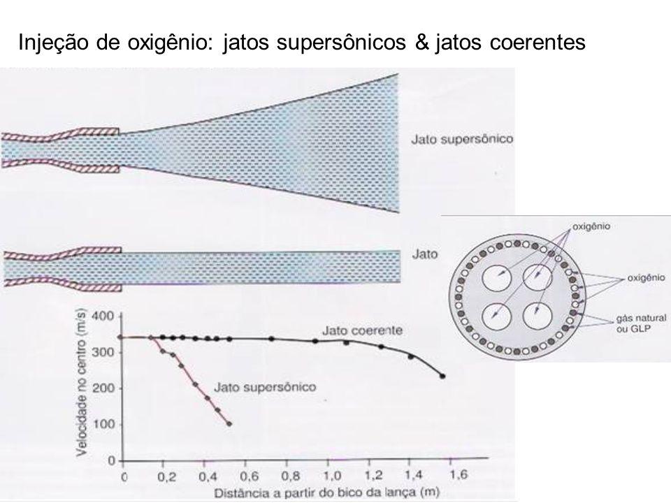 Injeção de oxigênio: jatos supersônicos & jatos coerentes