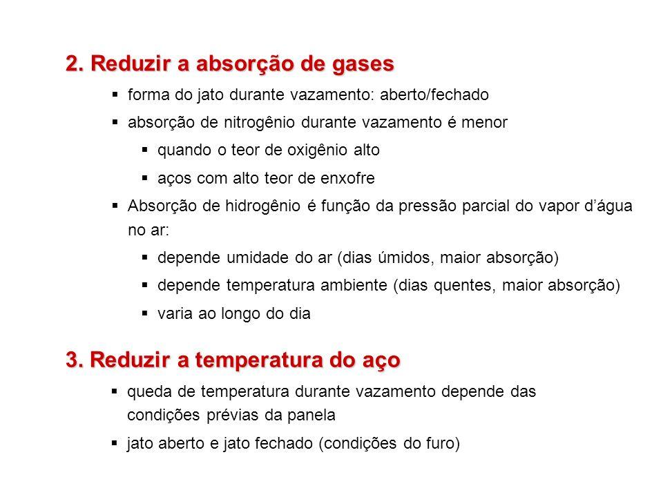 Reduzir a absorção de gases