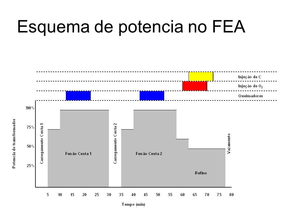 Esquema de potencia no FEA
