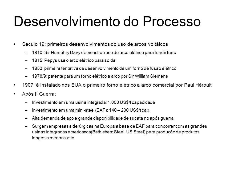 Desenvolvimento do Processo