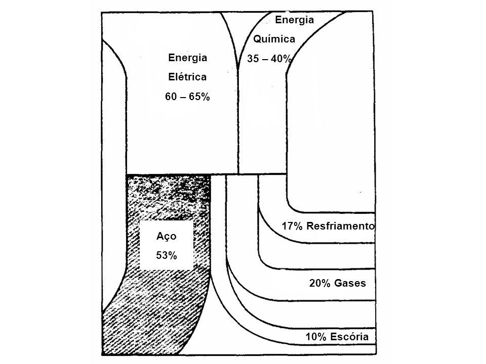 Aço 53% 10% Escória 20% Gases 17% Resfriamento Energia Elétrica 60 – 65% Química 35 – 40%