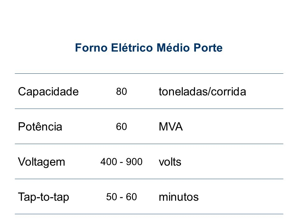 Forno Elétrico Médio Porte