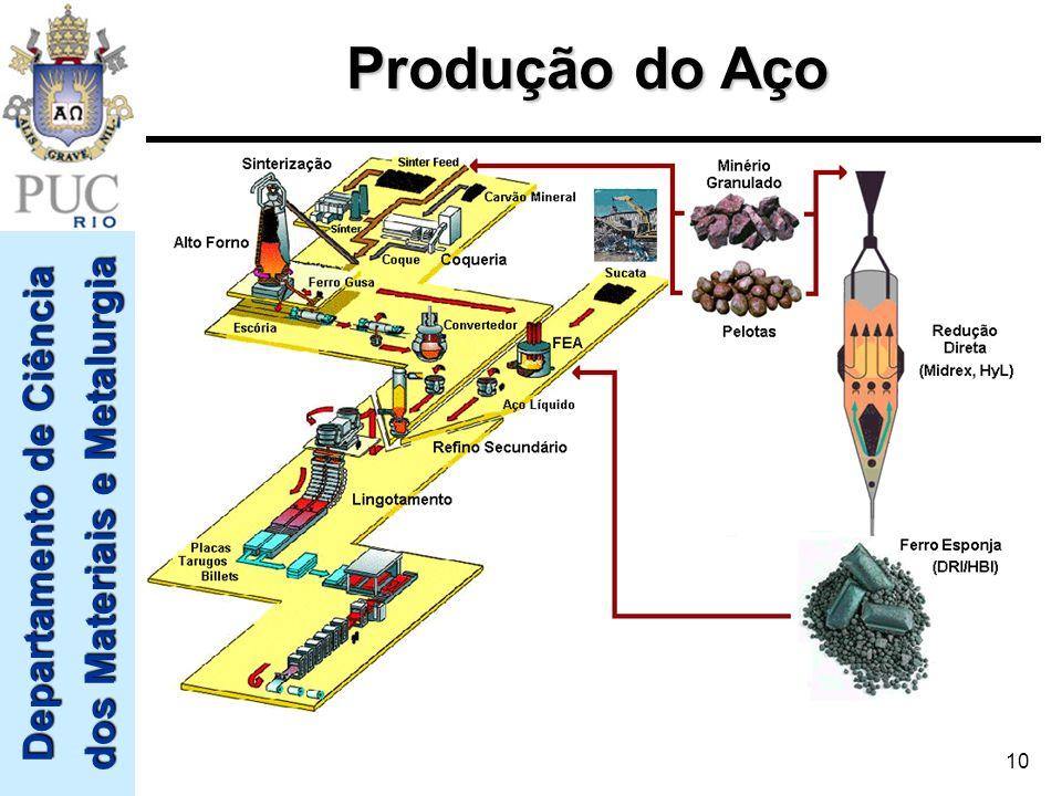 Produção do Aço