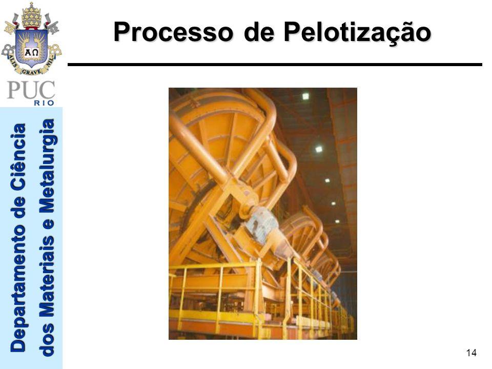 Processo de Pelotização