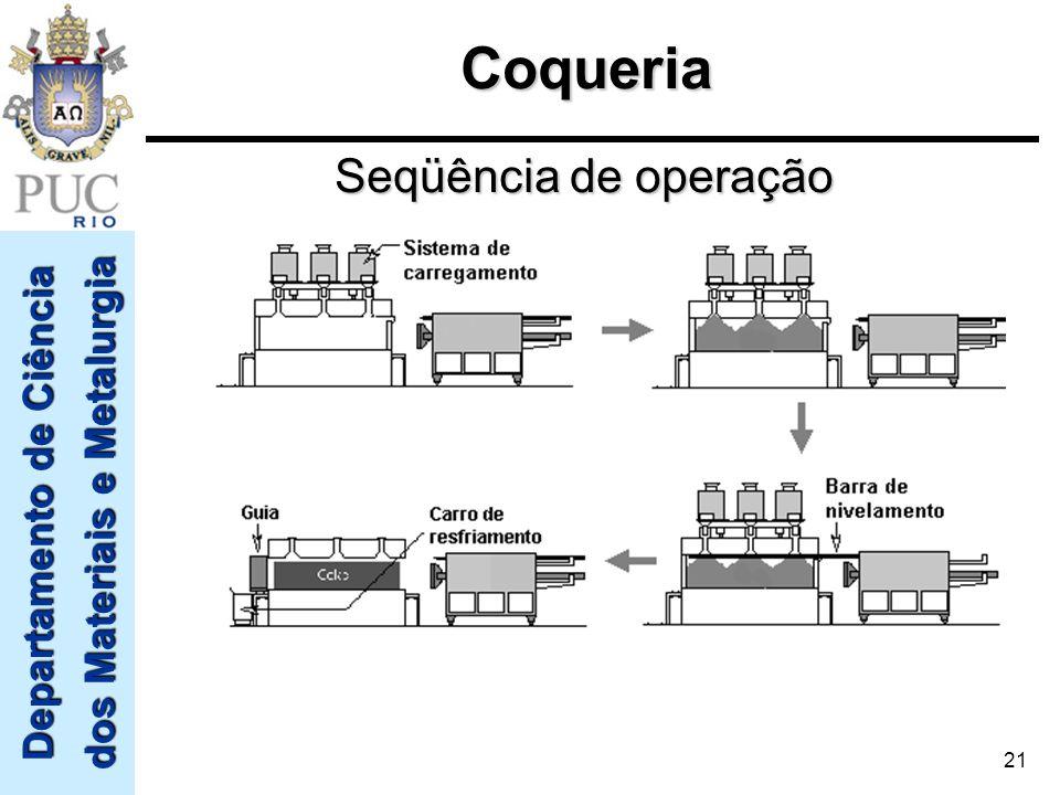 Coqueria Seqüência de operação