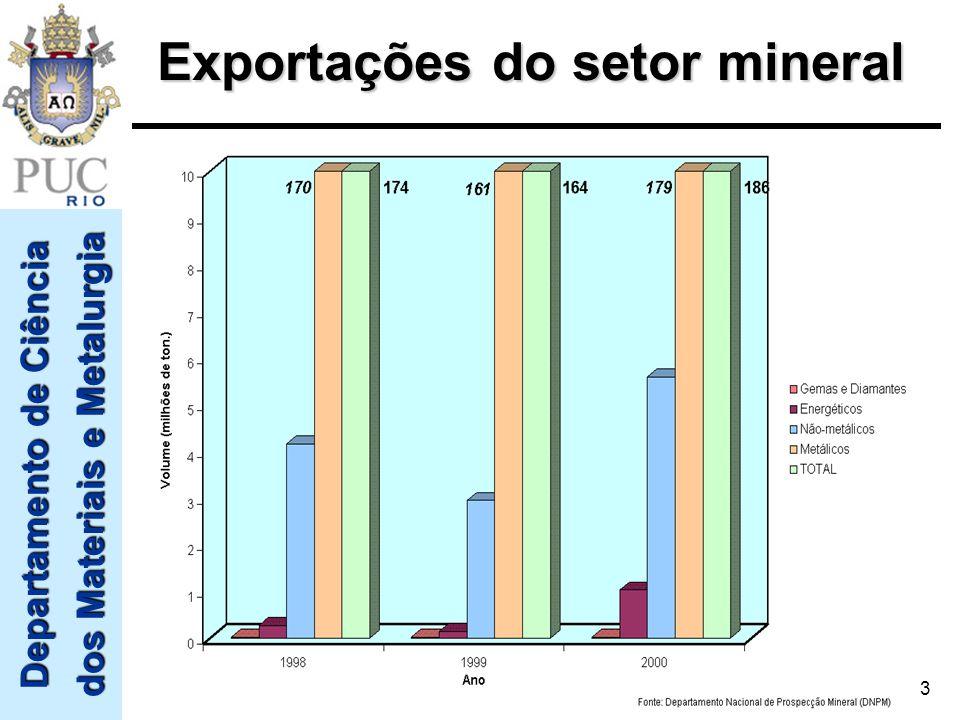 Exportações do setor mineral