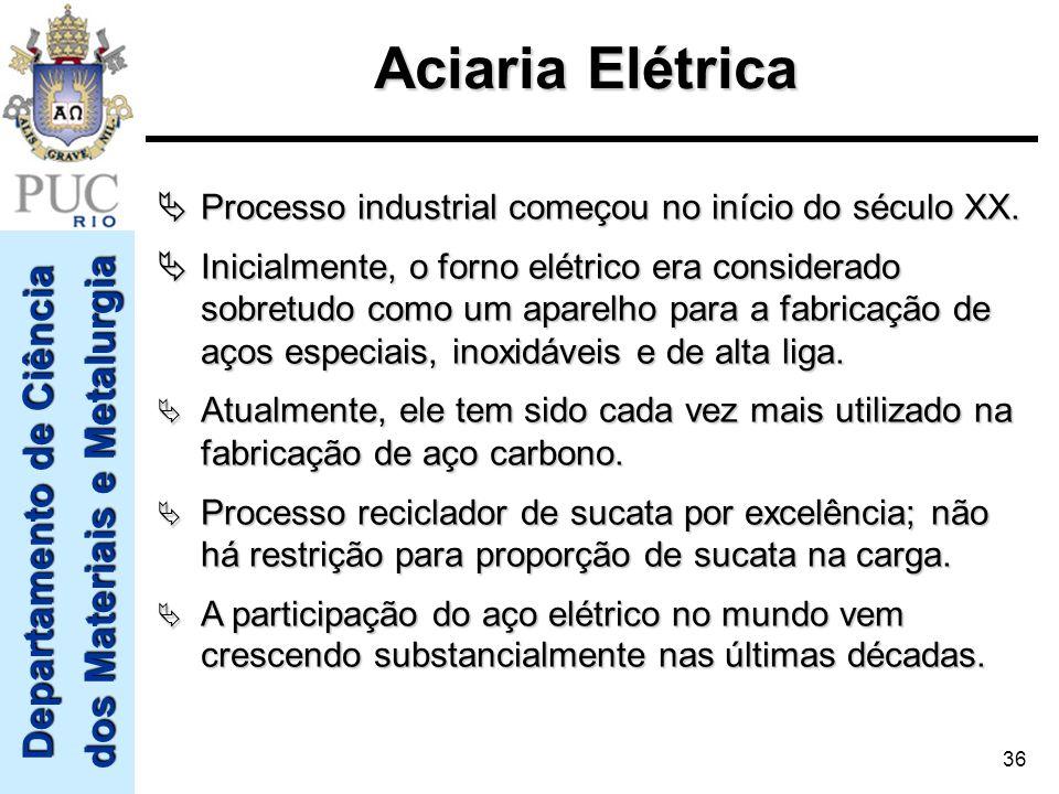 Aciaria Elétrica  Processo industrial começou no início do século XX.